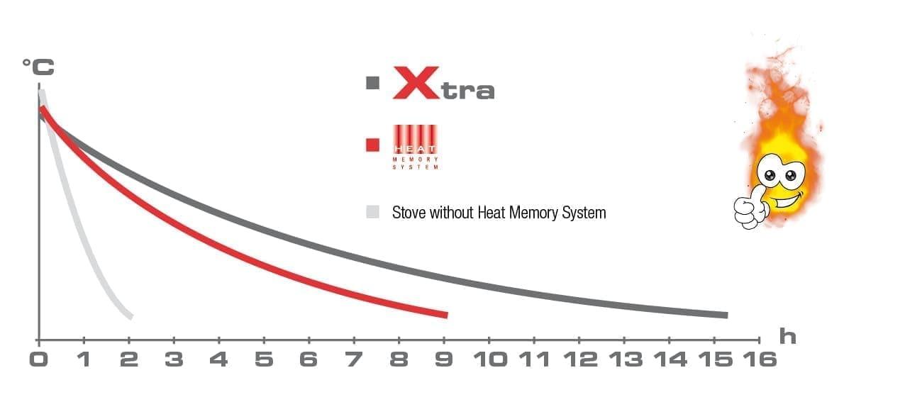 Heat Memory System - каминные топки Austroflamm