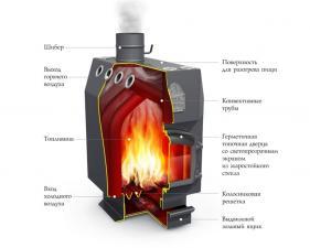 Термофор Доцент с чугунной дверцей
